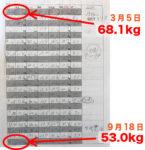 半年後のハワイ旅行へ向けて、最低10キロ確実に痩せたい!44歳150cm